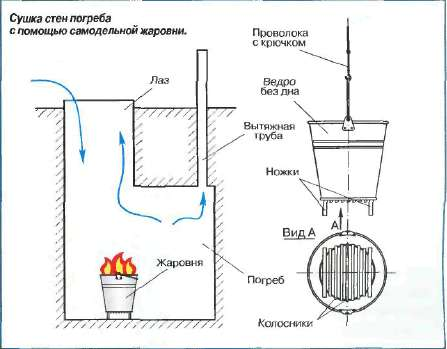 Как высушить погреб