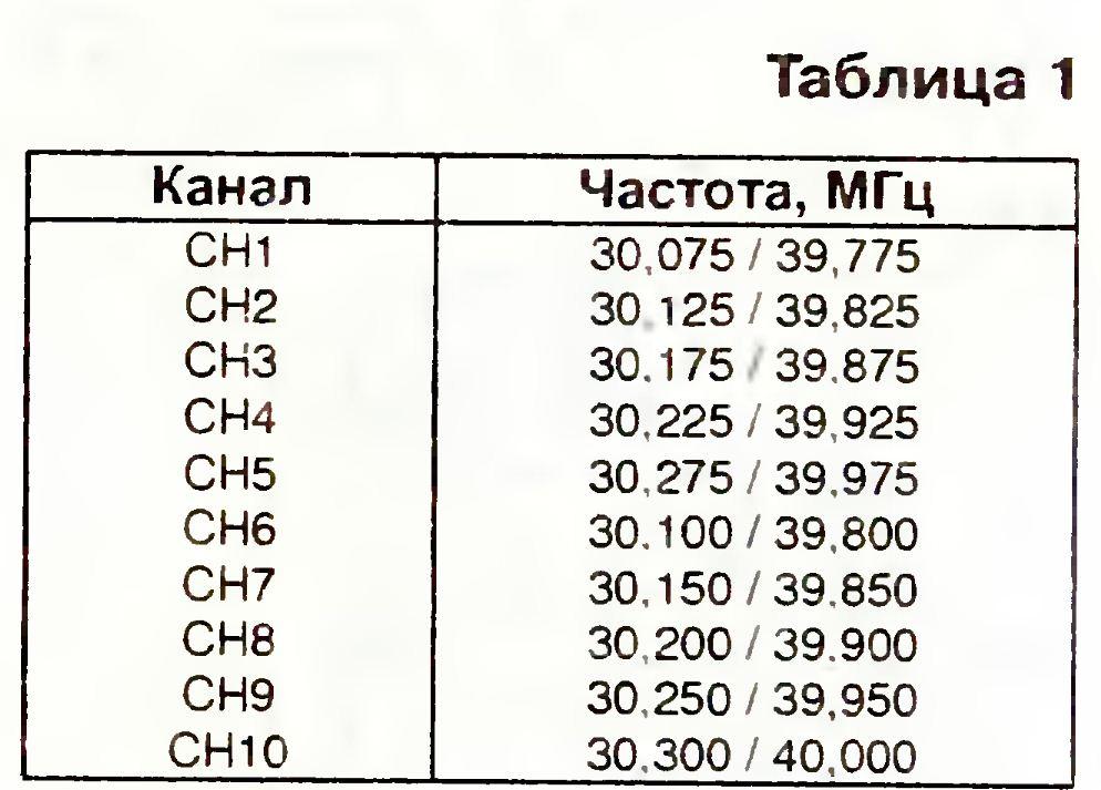 Ремонт бесшнуровых телефонов Panasonic серии 1200