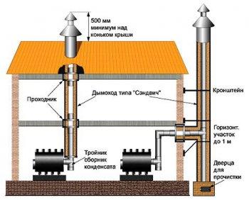Как устроен дымоход